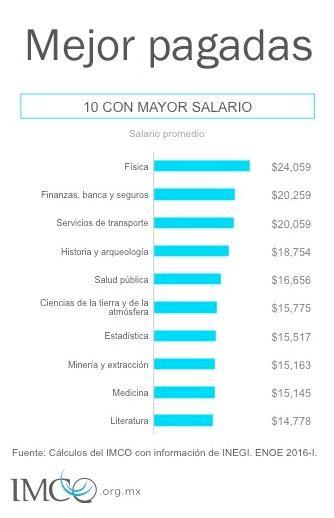 las 10 profesiones mejor pagadas en estados unidos estas son las 10 carreras mejor y peor pagadas de m 233 xico