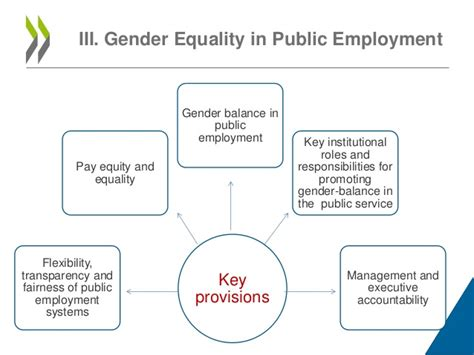 gender equality in the labour sector in nigeria international books presentation by the oecd on quot gender equality in