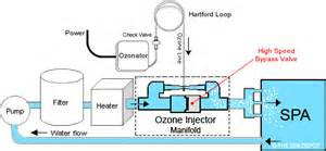 ozonator installation spadepot
