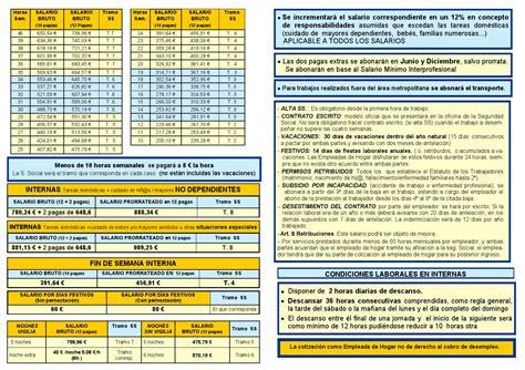 tabla salarial 2016 empleada de hogar tablas empleadas de hogar 2016 caritas tabla empleada de