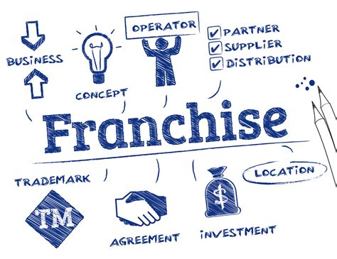 buying a franchise the pros and cons blackrock
