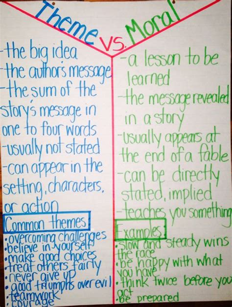themes of a story theme vs moral anchor chart literacy anchor charts