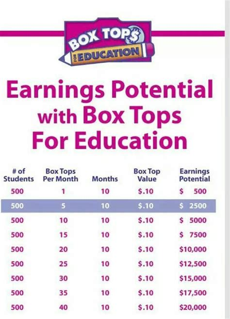 Parent Letter Box Tops 1000 images about box tops on the box count and cover letters