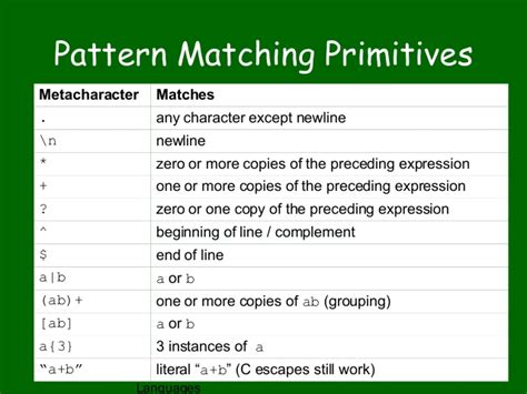 pattern matching video lecture lex and yacc ppt