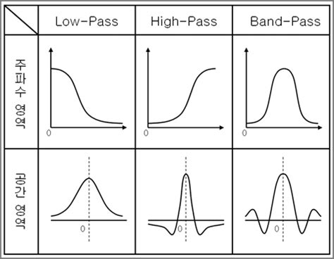 high pass filter gaussian high pass filter gaussian 28 images digital image processing ppt two dimensional gaussian