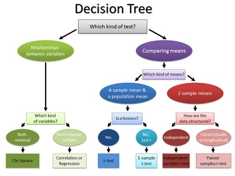design of experiment using spss decision tree for hypothesis tests pinteres