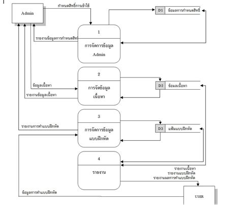 level 0 data flow diagram context diagram level 0 level 1 gallery how to guide and