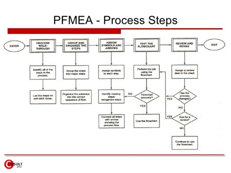 process fmea template process failure modes effects analysis pfmea