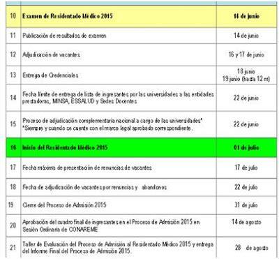 lista de ingresantes unsch del examen de admision 22 de resultados del examen de internado medico 2015 resultado