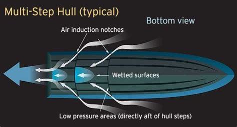 boat hull explained hull bottom technology boatus magazine