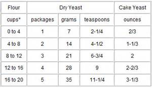 1 Package Bread Machine Yeast Equals Definitions Cooks