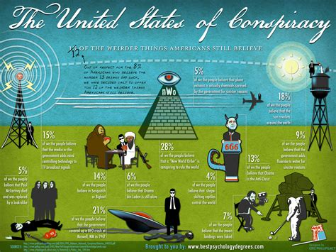 illuminati conspiracies americans conspiracies and the trend is growing