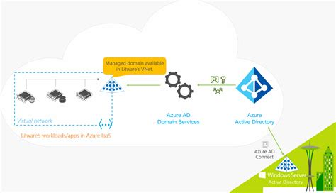 Finder Services Overview Of Azure Active Directory Domain Services Microsoft Docs