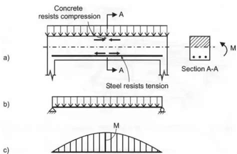 balanced section reinforced concrete when and what will happen if neutral axis of rcc beam