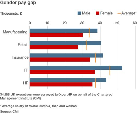 gender pay gap statistics 2014 gender inequality objectification discrimination money