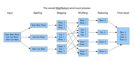 hadoop workflow introduction to hadoop 171 trifork trifork
