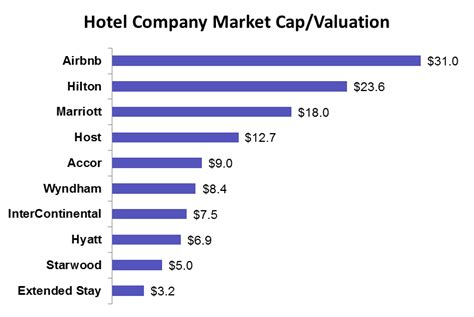 airbnb valuation how much of a threat does airbnb pose to traditional