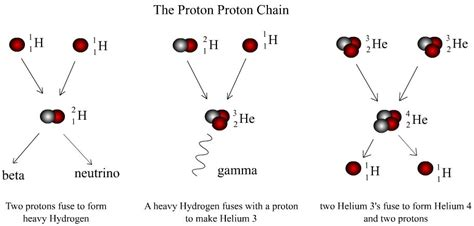 In The Proton Proton Chain by Proton Proton Chain Reaction Show