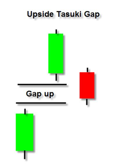 candlestick pattern gap upside tasuki gap candlestick continuation pattern
