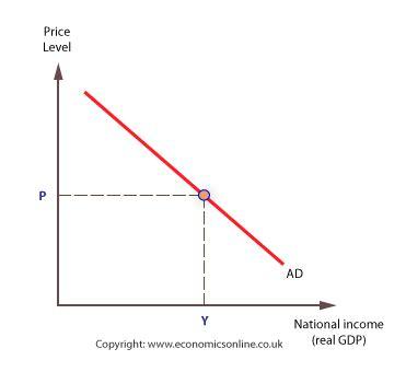 aggregate demand aggregate supply diagram aggregate demand supply analysis