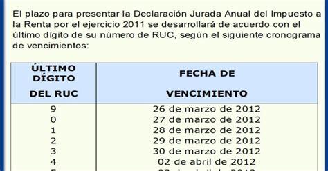 fechas de presentacion de declaracion juradas calendario de presentacion de declaracion jurada anual de