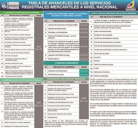 tabla de aranceles de autoavaluo 2015 certificaciones registro municipal de la propiedad y