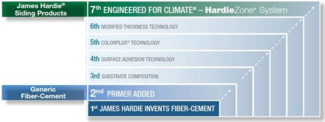 Fiber Cement Siding Pros And Cons James Hardie Compared To Other Fiber Cements Hatch Homes