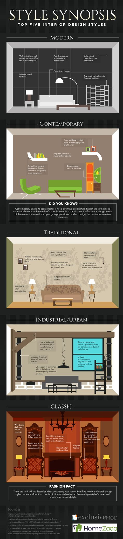 guide for interior design styles style synopsis the top 5 interior design styles infographic