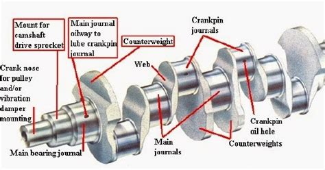 what is engine size and why does it matter auto tech crankshaft design