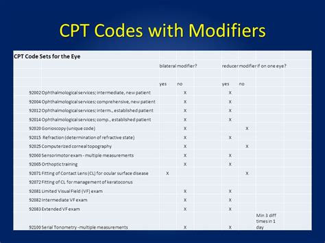 transposition flap cpt code cpt code for transposition flap list of cpt modifiers 2017