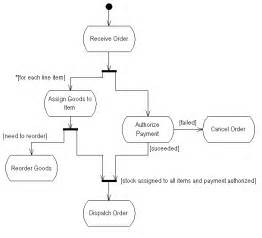 The activity diagram focuses on activities chunks of process that