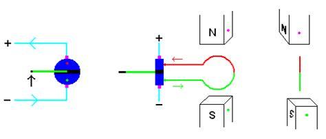 induction generator animation electromagnetic induction