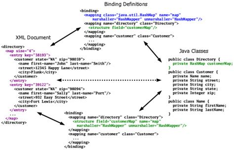 tutorial java hashmap hashmap exle in java api