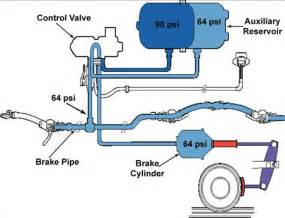Types Of Parking Brake Systems On A Vehicle Transportation Safety Board Of Canada Railway
