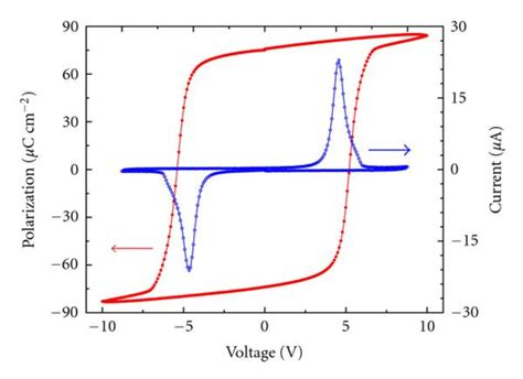 capacitor polarization ferroelectric a polarization versus applied voltage pe loop circle and