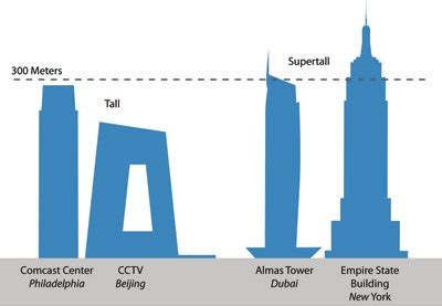 300 Meter To Feet | ctbuh criteria for defining and measuring tall buildings