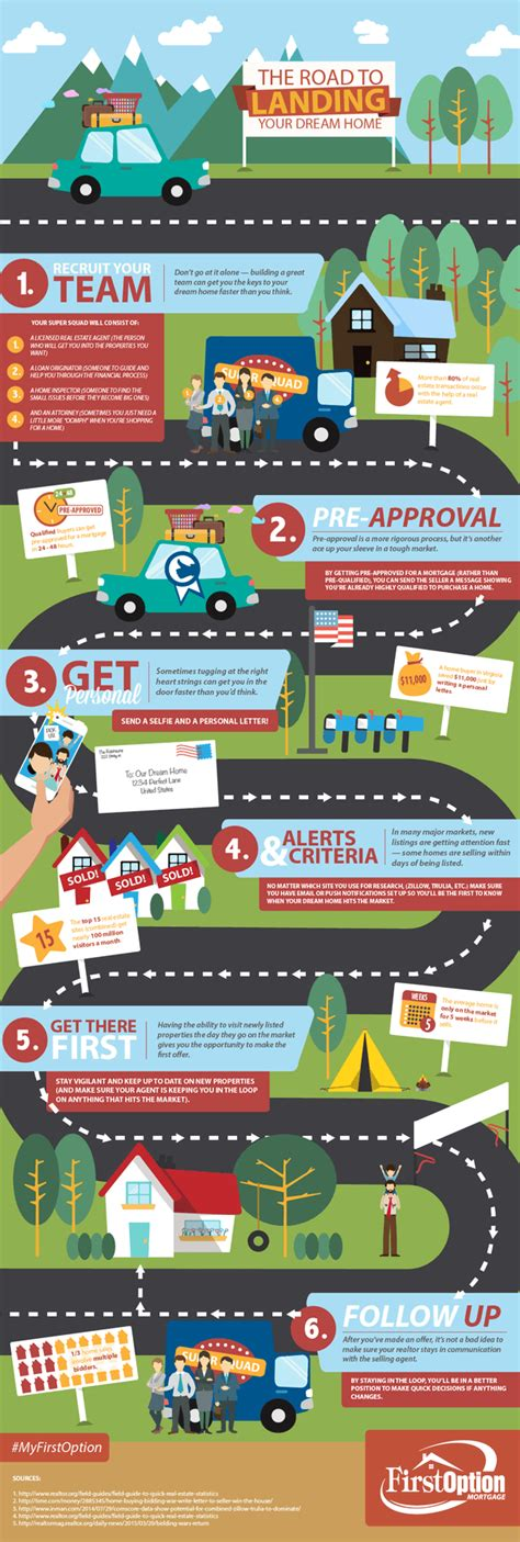 first steps to buying a house six steps to land your dream home faster infographic