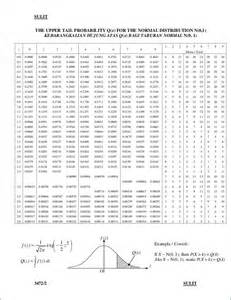 z table normal distribution chart images