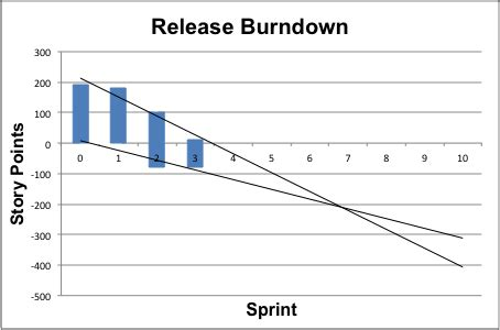 excel templates for scrum product and sprint backlogs