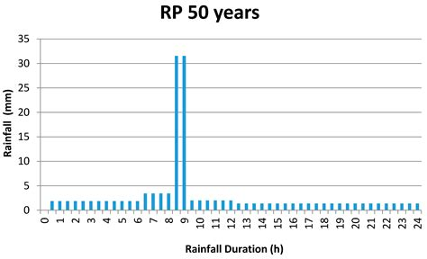 design rainfall event water free full text urban flood simulation using