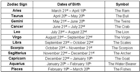 dates zodiac signs and symbols astrological signs and dates zodiac sign dates