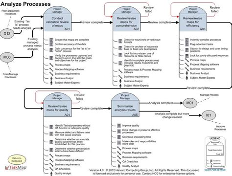 process road map templates the simplified process mapping