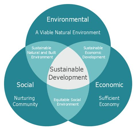 Sustainability Is by Venn Diagram Path To Sustainable Development Venn