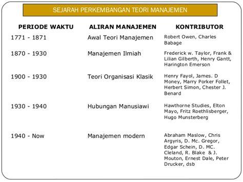 Perilaku Organisasi Konsep Dasar Dan Aplikasinya Buku Manajemen ekma 4116 modul 1 konsep dasar dan sejarah manajemen