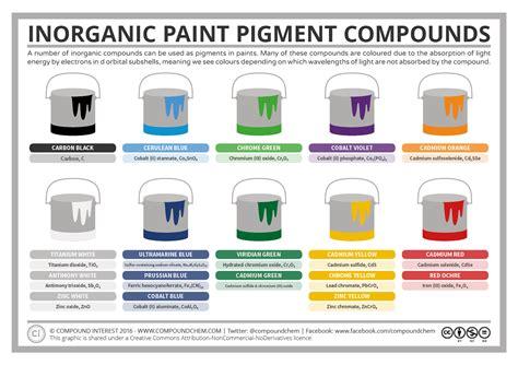 acrylic paint chemical formula compound interest inorganic pigment compounds the