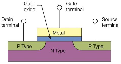 transistor gate drain lecture 1 historical background