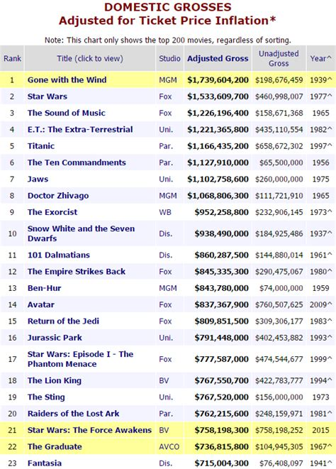 Box Office Adjusted For Inflation by All Time Box Office Leaders Adjusted For Inflation