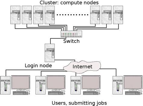 cluster computing architecture diagram beginner s guide www hpc2n umu se