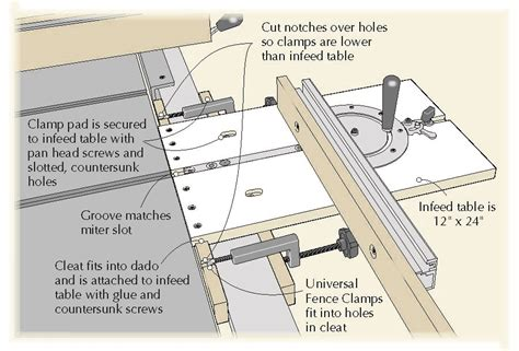 woodworking trade tricks of the trade table saw infeed table popular