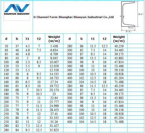 european steel section sizes hot rolled european standard upn200 u channel section